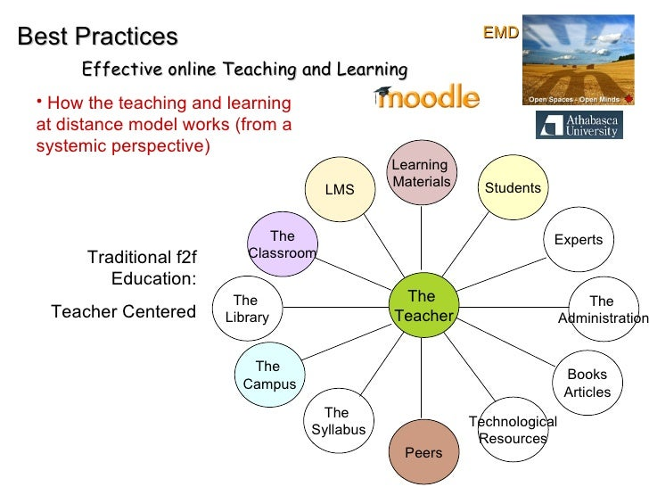The  Teacher The  Library The  Administration Learning  Materials Peers Students LMS The  Campus Experts Technological Res...