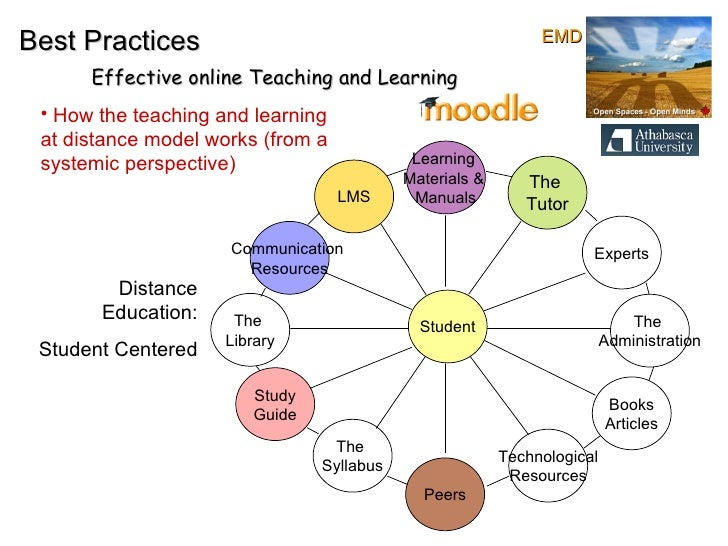 Best Practices Effective online Teaching and Learning The  Library The  Administration Learning  Materials &  Manuals Stud...