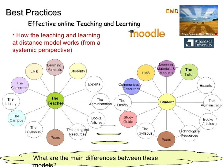 Best Practices Effective online Teaching and Learning What are the main differences between these models? <ul><li>How the ...