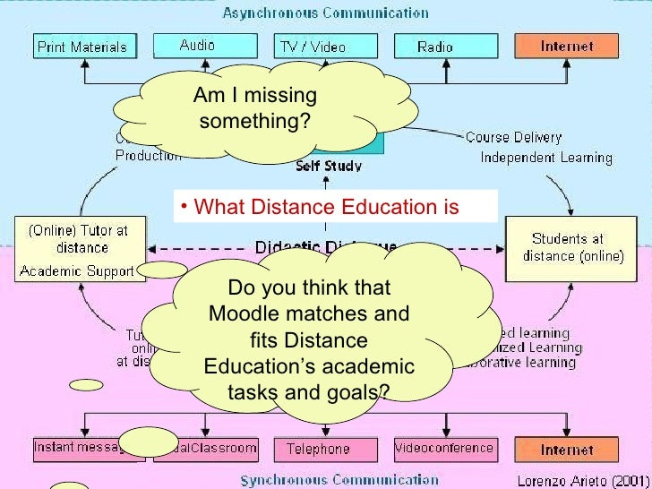 Best Practices Effective online Teaching and Learning Distance Education  Model:  <ul><li>What Distance Education is  </li...