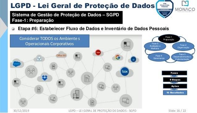 Sistema de Gestão de Proteção de Dados – SGPD Fase-1: Preparação ❑ Etapa #6: Estabelecer Fluxo de Dados e Inventário de Da...
