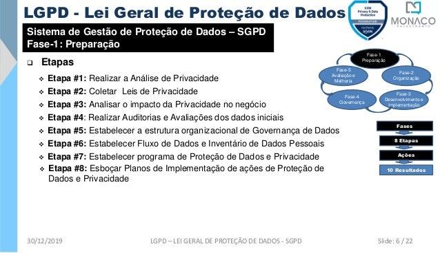 Sistema de Gestão de Proteção de Dados – SGPD Fase-1: Preparação ❑ Etapas ❖ Etapa #1: Realizar a Análise de Privacidade ❖ ...