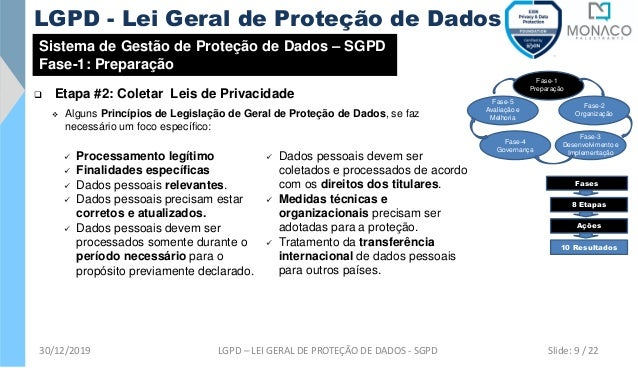 Sistema de Gestão de Proteção de Dados – SGPD Fase-1: Preparação ❑ Etapa #2: Coletar Leis de Privacidade Fase-1 Preparação...