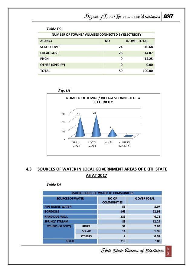 Digest of Local Government Statistics 2017 Ekiti State Bureau of Statistics 1 5 Table D2 NUMBER OF TOWNS/ VILLAGES CONNECT...