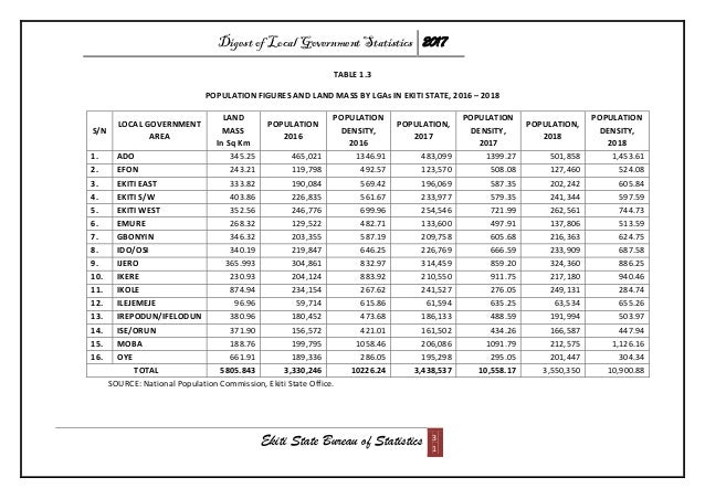 Digest of Local Government Statistics 2017 Ekiti State Bureau of Statistics 3 1 TABLE 1.3 POPULATION FIGURES AND LAND MASS...