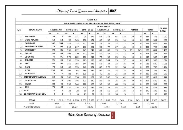 Digest of Local Government Statistics 2017 Ekiti State Bureau of Statistics 3 5 TABLE 2.2 PERSONNEL STATISTICS BY GRADE LE...