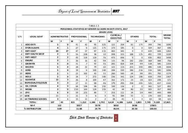 Digest of Local Government Statistics 2017 Ekiti State Bureau of Statistics 3 6 TABLE 2.3 PERSONNEL STATISTICS BY GENDER &...