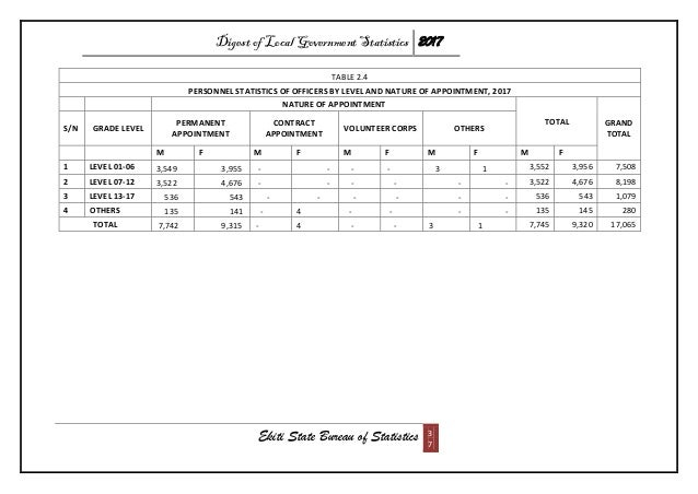 Digest of Local Government Statistics 2017 Ekiti State Bureau of Statistics 3 7 TABLE 2.4 PERSONNEL STATISTICS OF OFFICERS...