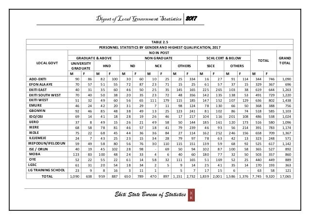 Digest of Local Government Statistics 2017 Ekiti State Bureau of Statistics 3 8 TABLE 2.5 PERSONNEL STATISTICS BY GENDER A...