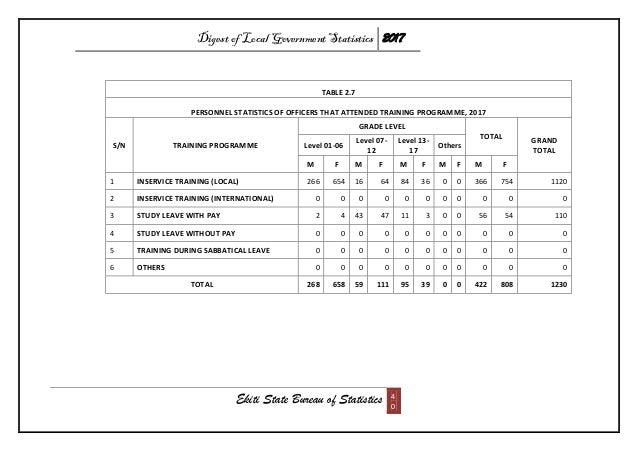 Digest of Local Government Statistics 2017 Ekiti State Bureau of Statistics 4 0 TABLE 2.7 PERSONNEL STATISTICS OF OFFICERS...