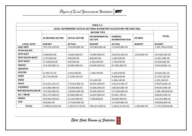 Digest of Local Government Statistics 2017 Ekiti State Bureau of Statistics 4 4 TABLE 3.2 LOCAL GOVERNMENT ACTUAL SECTORAL...