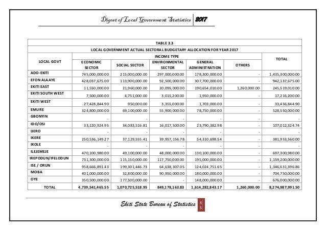 Digest of Local Government Statistics 2017 Ekiti State Bureau of Statistics 4 5 TABLE 3.3 LOCAL GOVERNMENT ACTUAL SECTORAL...