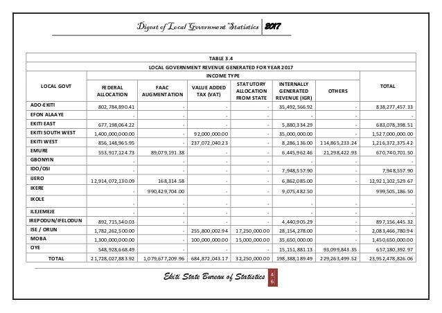 Digest of Local Government Statistics 2017 Ekiti State Bureau of Statistics 4 6 TABLE 3.4 LOCAL GOVERNMENT REVENUE GENERAT...