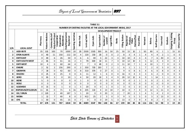 Digest of Local Government Statistics 2017 Ekiti State Bureau of Statistics 5 0 TABLE 5.1 NUMBER OF EXISTING FACILITIES AT...