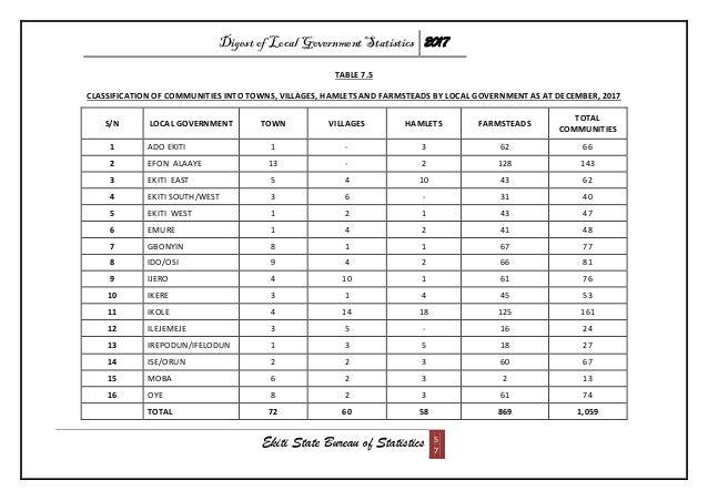 Digest of Local Government Statistics 2017 Ekiti State Bureau of Statistics 5 7 TABLE 7.5 CLASSIFICATION OF COMMUNITIES IN...