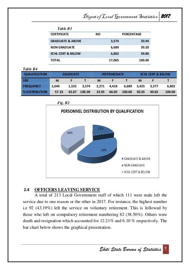 Digest of Local Government Statistics 2017 Ekiti State Bureau of Statistics 9 Table B3 CERTIFICATE NO PERCENTAGE GRADUATE ...