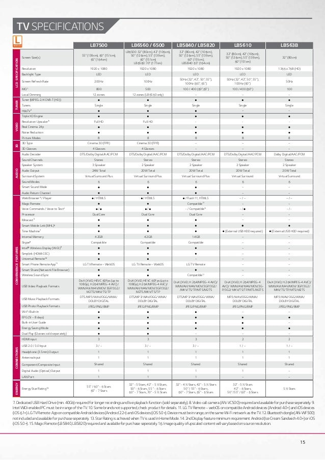 lg tv sizes. tv specifications uus e r i ss s ee; 15. lg tv sizes