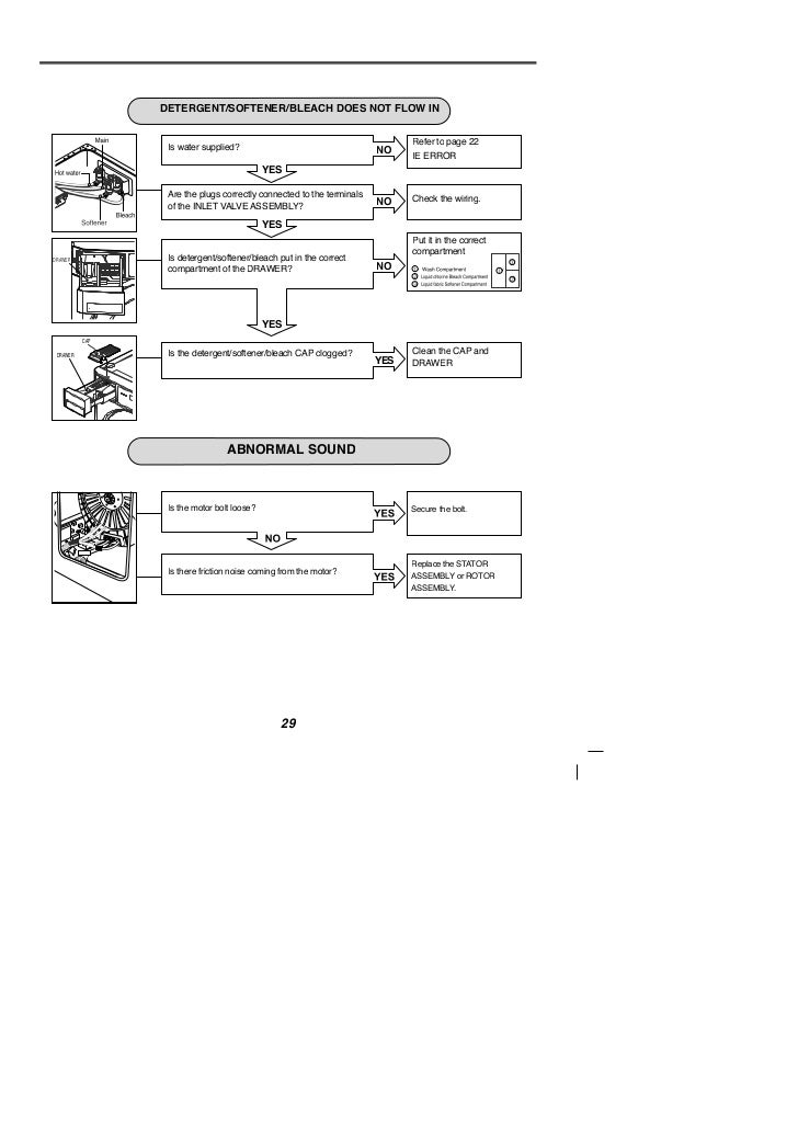Lg Washer Instruction Manual Open Source User Manual