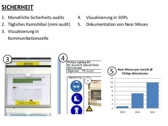 SICHERHEIT 1. Monatliche Sicherheits audits 2. Tägliches Kamishibai (mini-audit) 3. Visualisierung in Kommunikationszelle ...