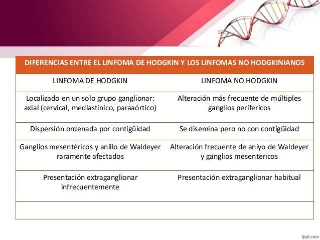 DIFERENCIAS ENTRE EL LINFOMA DE HODGKIN Y LOS LINFOMAS NO HODGKINIANOS LINFOMA DE HODGKIN LINFOMA NO HODGKIN Localizado en...