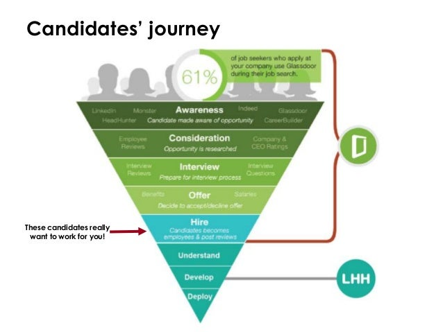 Candidates Journey These Candidates Really