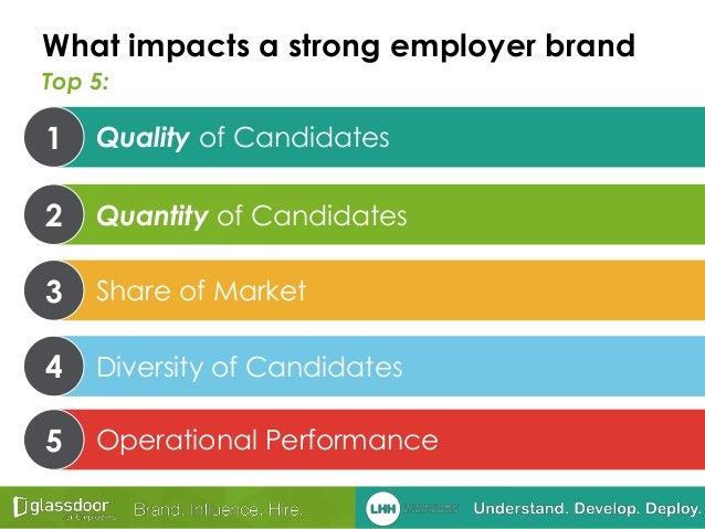 Impact of employer branding on employee performance