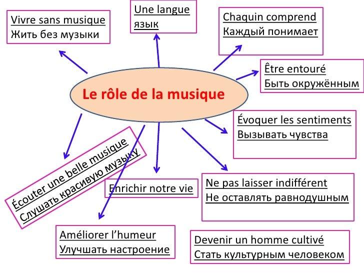 Une langueVivre sans musique                            Chaquin comprend                          языкЖить без музыки     ...