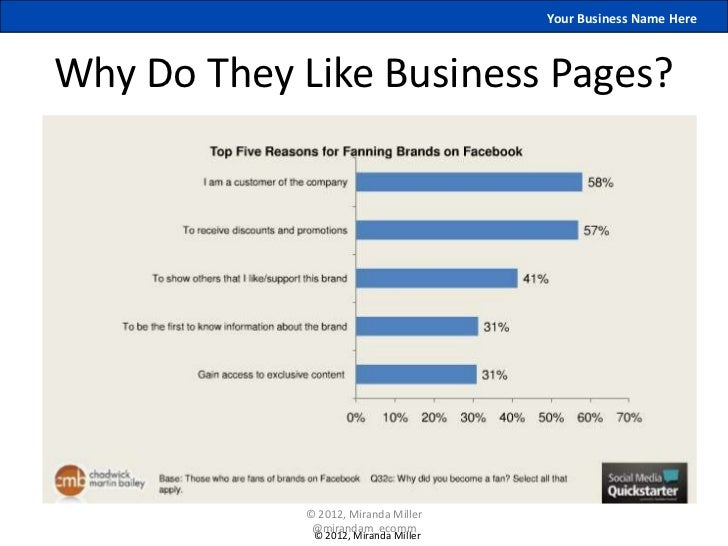 Your Business Name HereWhy Do They Like Business Pages?             © 2012, Miranda Miller              @mirandam_ecomm   ...