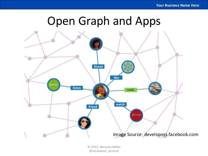 Your Business Name HereOpen Graph and Apps                      Image Source: developers.facebook.com      © 2012, Miranda...