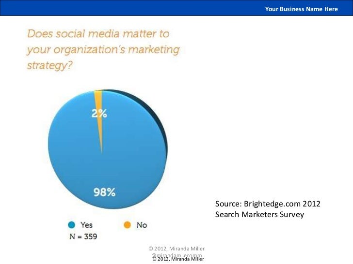 Your Business Name Here                          Source: Brightedge.com 2012                          Search Marketers Sur...