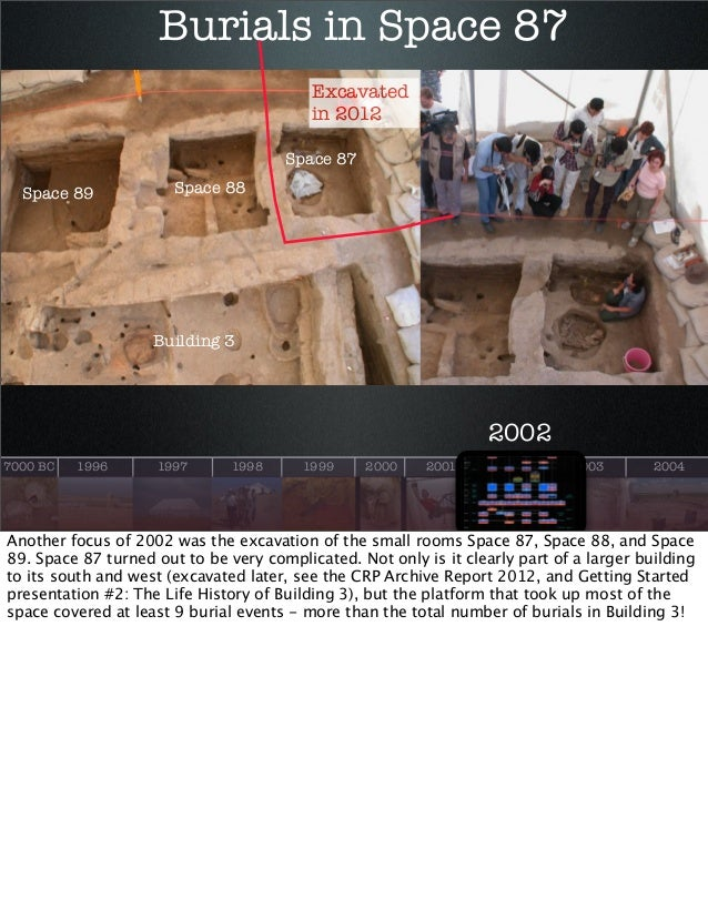 Burials in Space 87 Excavated in 2012 Space 87 Space 89  Space 88  Building 3  2002 7000 BC  1996  1997  1998  1999  2000 ...