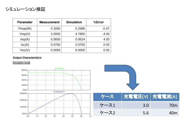 シミュレーション検証 ケース 充電電圧[V] 充電電流[A] ケース1 3.0 70m ケース2 5.6 40m