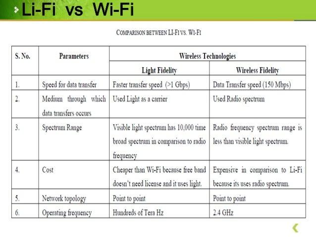 Li-Fi Technology (Perfect slides)