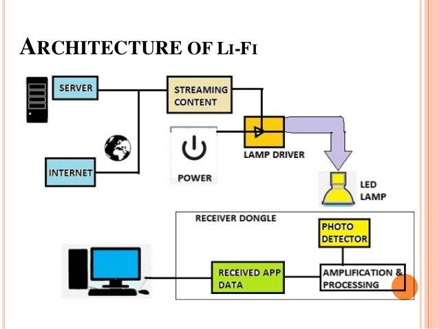technologie lifi