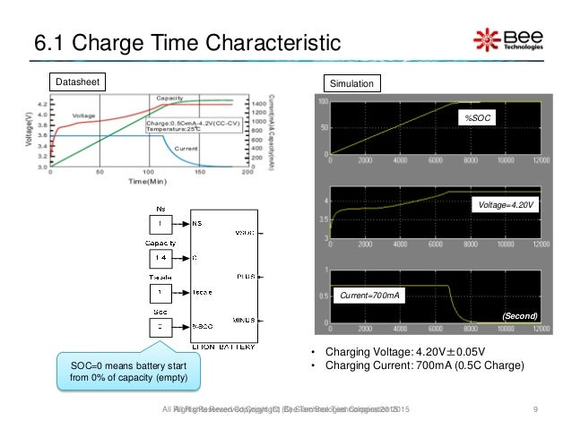 Lithium Ion Battery Simplified Simulink Model using MATLAB