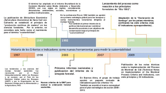 1713 1987 1992 1994 1995 Historia de los Criterios e Indicadores como nuevas herramientas para medir la sustentabilidad 19...