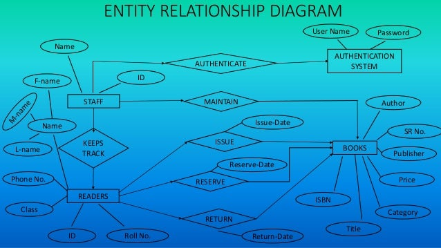 Libary management system entity relationship diagram authenticate authentication system fandeluxe Images