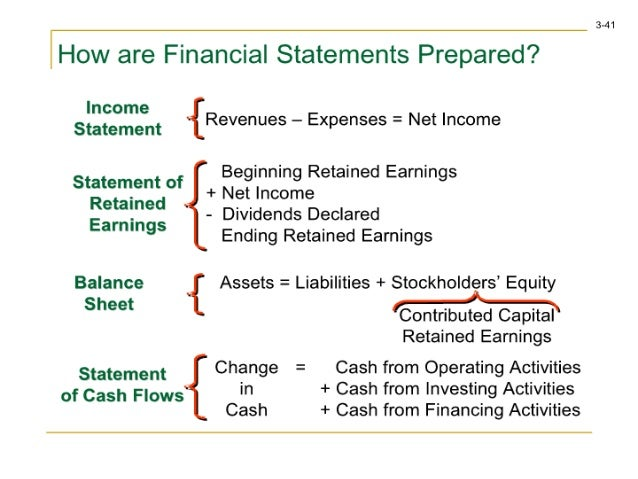 how to find net earnings