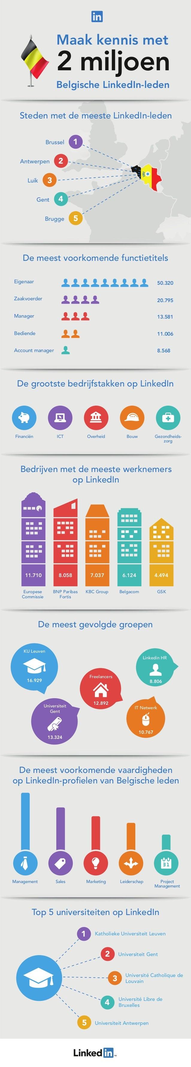 2 miljoen Belgische LinkedIn-leden Maak kennis met De grootste bedrijfstakken op LinkedIn De meest voorkomende functietite...