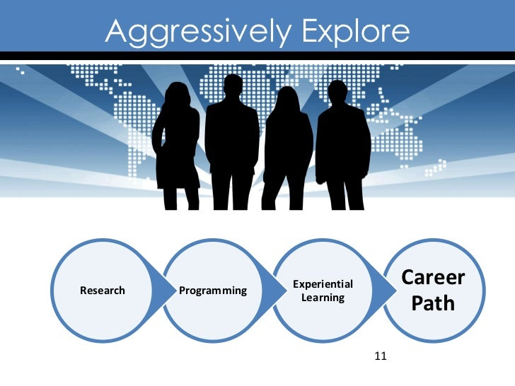 Aggressively ExploreResearch   Programming                         Experiential        Career                          Lea...