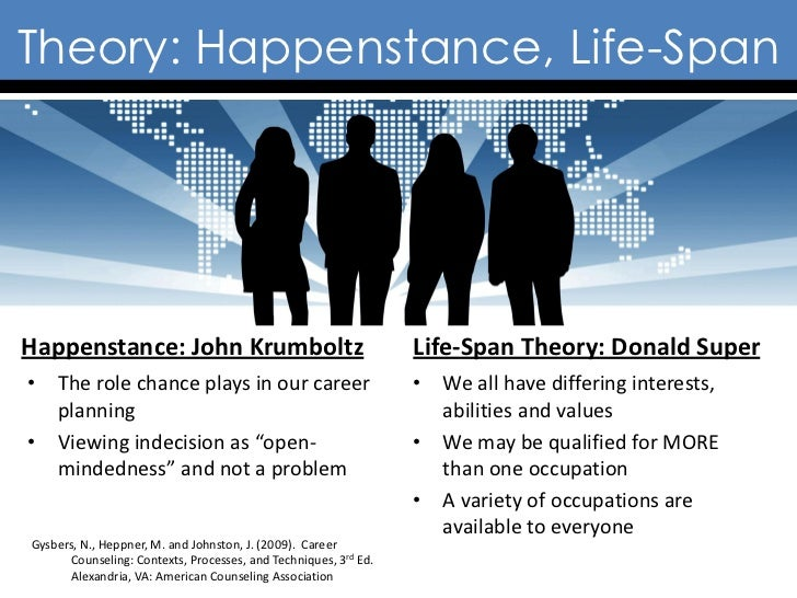 Theory: Happenstance, Life-SpanHappenstance: John Krumboltz                                     Life-Span Theory: Donald S...