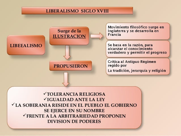 LIBERALISMO SIGLO XVIII  Surge de la ILUSTRACION LIBEEALISMO  PROPUSIERON  TOLERANCIA RELIGIOSA IGUALDAD ANTE LA LEY LA...