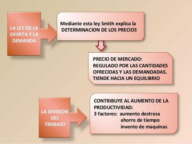 LA LEY DE LA OFERTA Y LA DEMANDA  Mediante esta ley Smith explica la DETERMINACION DE LOS PRECIOS  PRECIO DE MERCADO: REGU...
