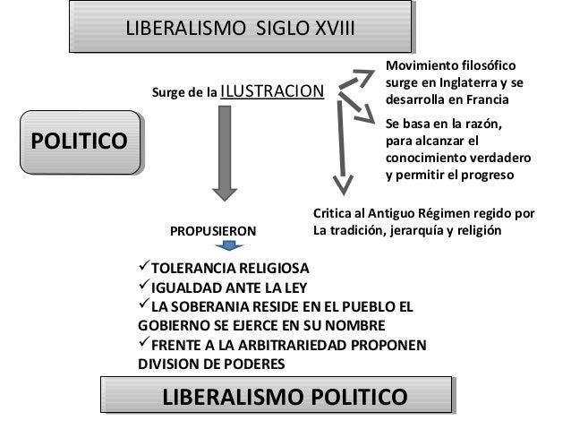 LIBERALISMO SIGLO XVIII LIBERALISMO SIGLO XVIII Surge de la ILUSTRACION  Movimiento filosófico surge en Inglaterra y se de...