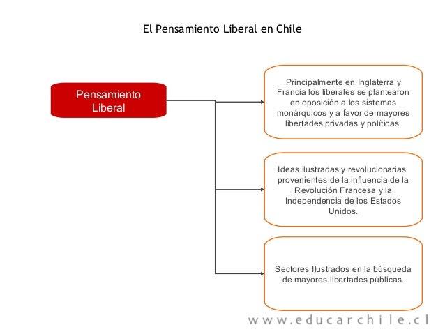 El Pensamiento Liberal en Chile  Pensamiento Liberal  Principalmente en Inglaterra y Francia los liberales se plantearon e...