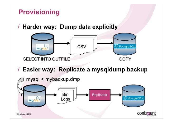 Liberating Your Data From Mysql Cross Database Replication