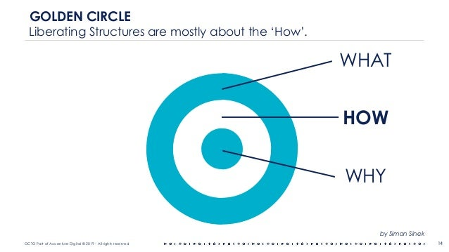 OCTO Part of Accenture Digital © 2019 - All rights reserved WHAT HOW WHY 14 GOLDEN CIRCLE Liberating Structures are mostly...