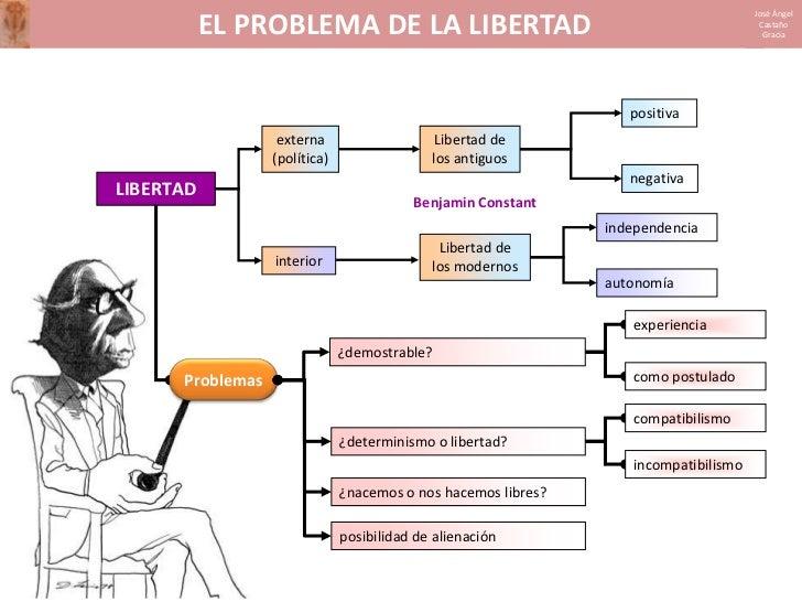 El problema de la libertad Slide 2