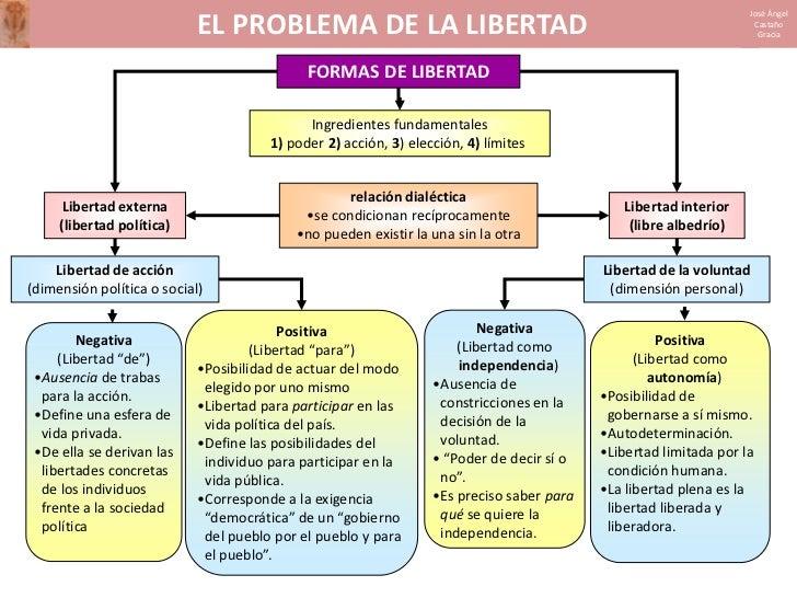 El problema de la libertad Slide 3