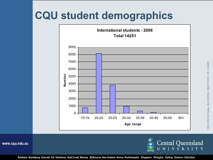 CQU student demographics